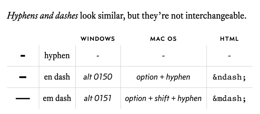 A table comparing hyphens and dashes and giving the keyboard shortcuts for Windows & Mac OS, as well as the html code.