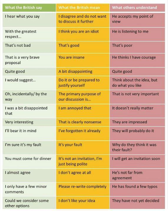 "A table showing ""what the British say"", ""what the British mean"" and ""what others understand""."