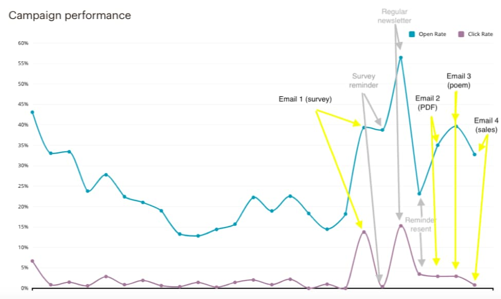 Mailchimp graph showing open and click-through rates for each email. More details below.
