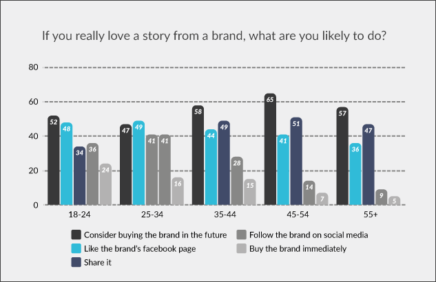 Chart showing that the majority of people would consider buying from a brand whose story they love