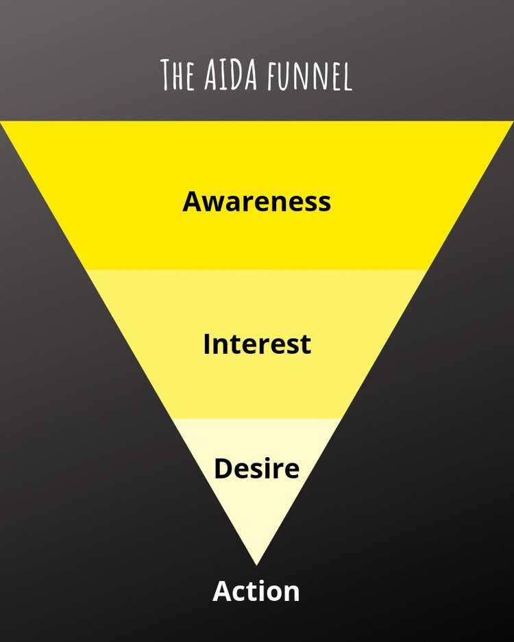 Classic AIDA funnel: Awareness — Interest — Desire — Action