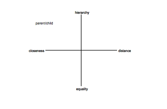 "perpendicular axes labelled as follows: top — hierarchy; bottom — equality; left — closeness, right — distance. ""parent/child"" is written in the top left corner, indicating that the relationship is characterised by closeness and hierarchy (according to most Western cultures)"