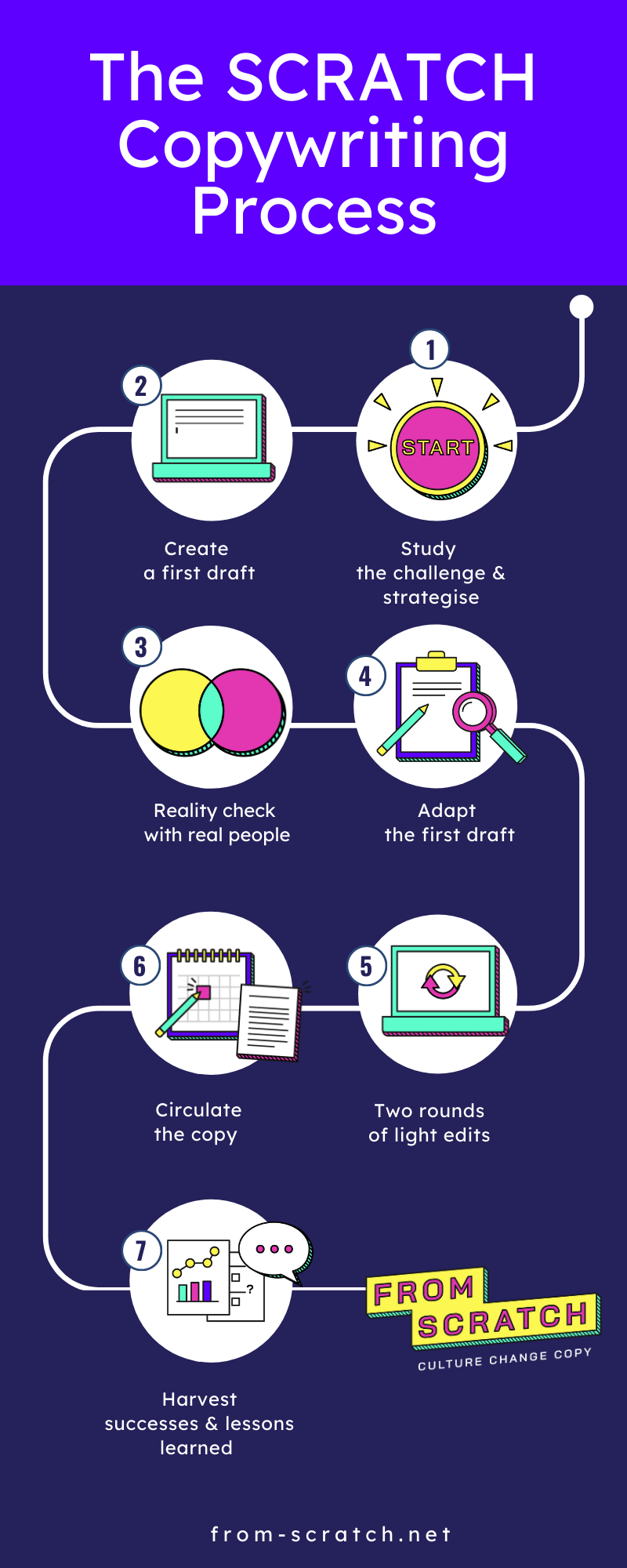 Graphic showing the SCRATCH copywriting process. Transcript appears in the text.